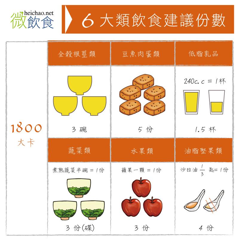 六大類飲食建議份數- 1800卡: 全榖根莖類3碗、豆魚肉蛋類5份、低脂乳品1.5杯、蔬菜3份、水果3份、油脂類4份