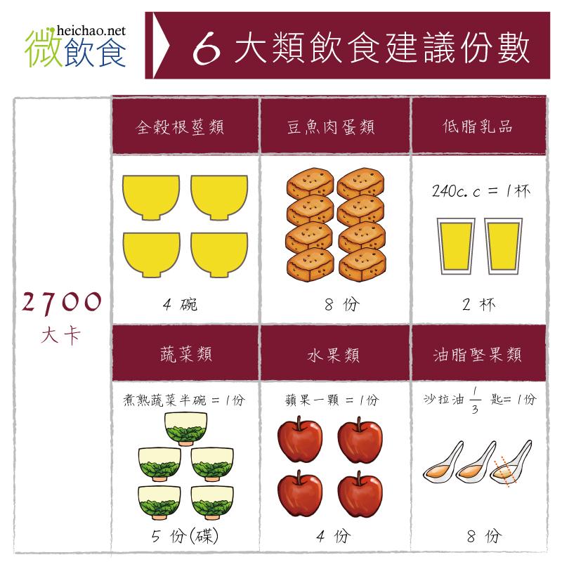 六大類飲食建議份數- 2700卡: 全榖根莖類4碗、豆魚肉蛋類8份、低脂乳品兩杯、蔬菜5份、水果4份、油脂類8份