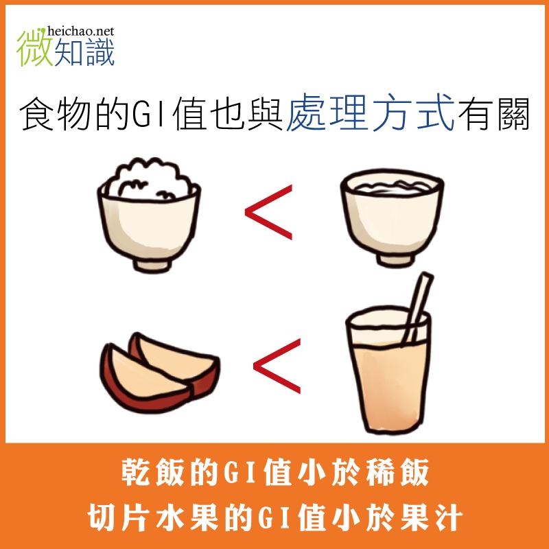 食物GI處理方式
