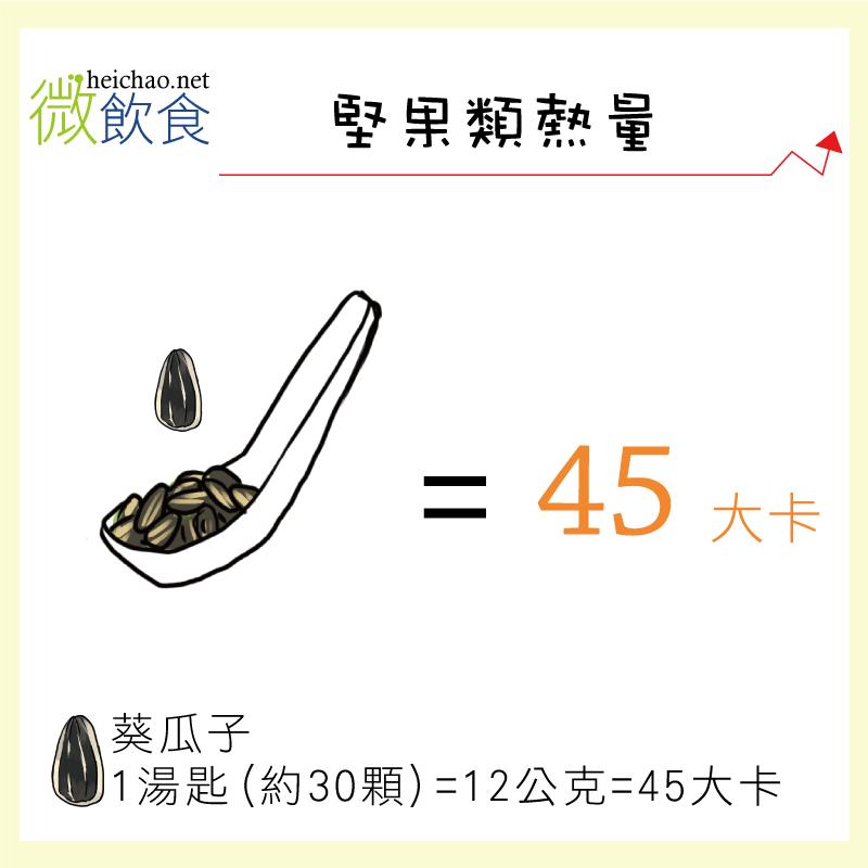 葵瓜子1湯匙45大卡