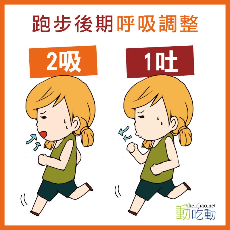 跑步後期呼吸調整「2吸、1吐」