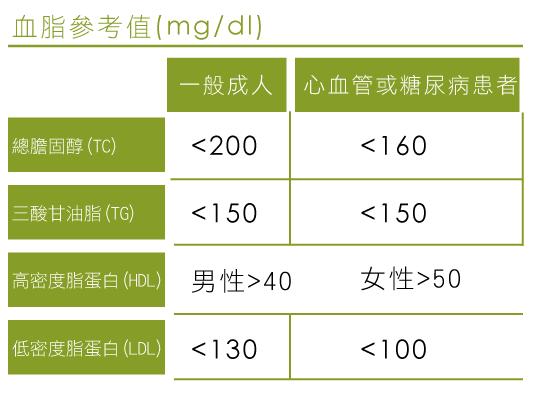 血脂參考值(mg/dl)