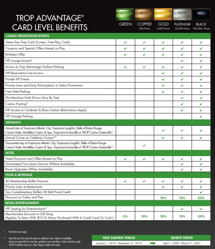 Chart of the benefits of Tropicana Advantage