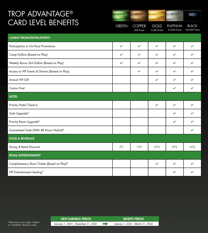 Card Benefit Brochure Chart