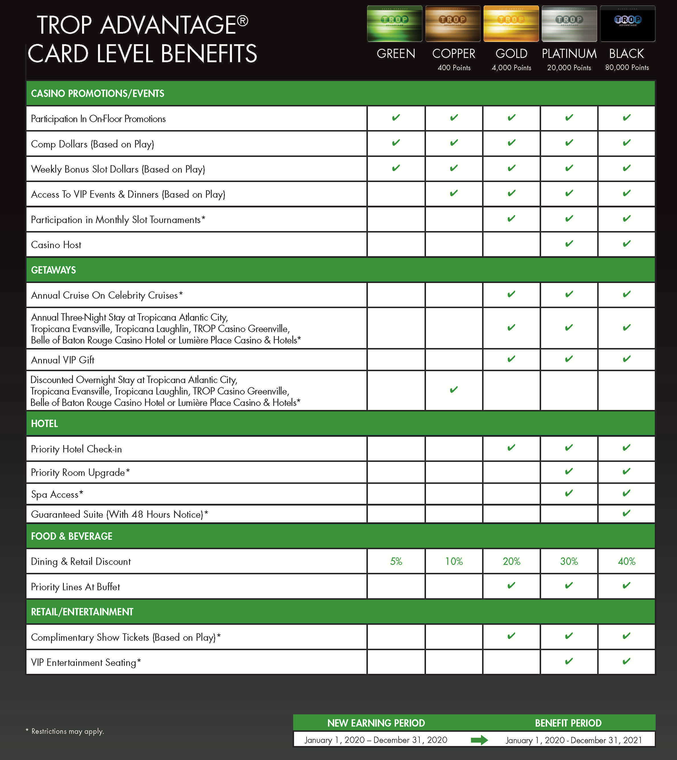 2019-2020 Card Benefit Brochure Chart
