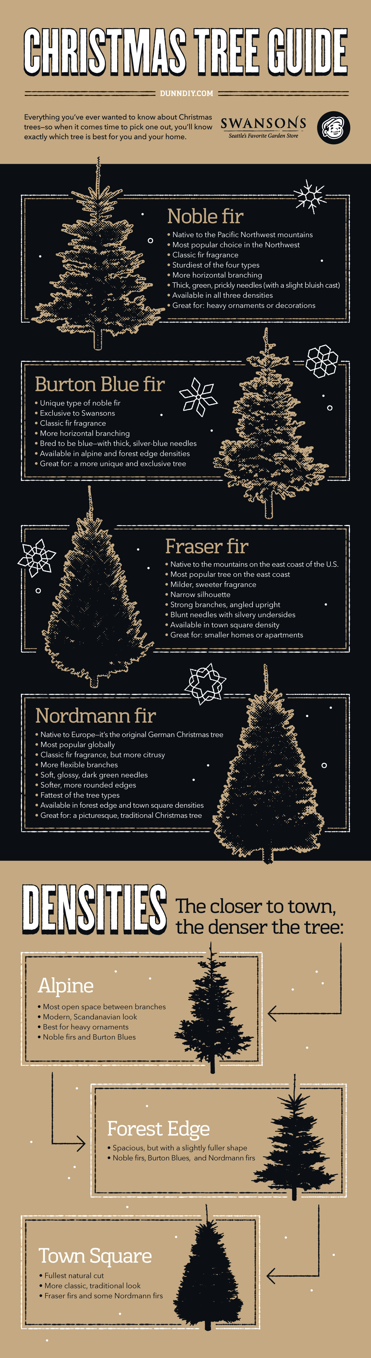 Swansons' Christmas Tree Comparison Guide