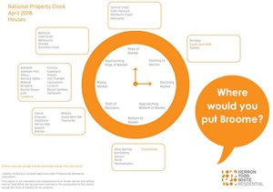 Where do you think Broome is in the property cycle?