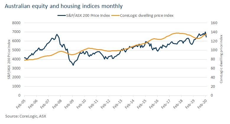 COVID-19 and The Australian Property Market!