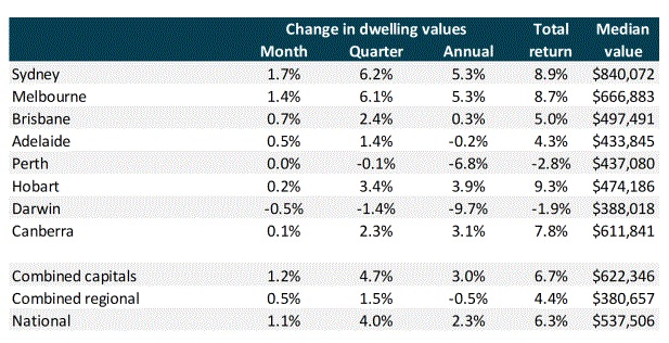 CoreLogic December 2019 Home Value Index:A strong finish for housing values in 2019 with the CoreLogic national index rising 4.0% over the December quarter