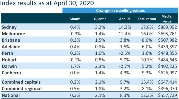 Housing Activity Plummets While Housing Values Stabilise In April