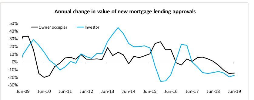 Riskier lending remains low, according to APRA data