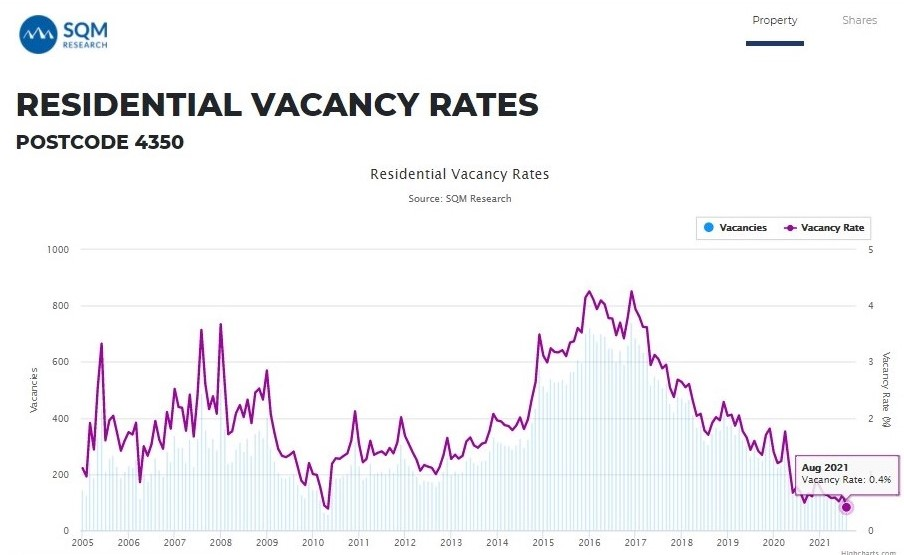 Record Breaking Low Vacancy Rate - Toowoomba Property Management