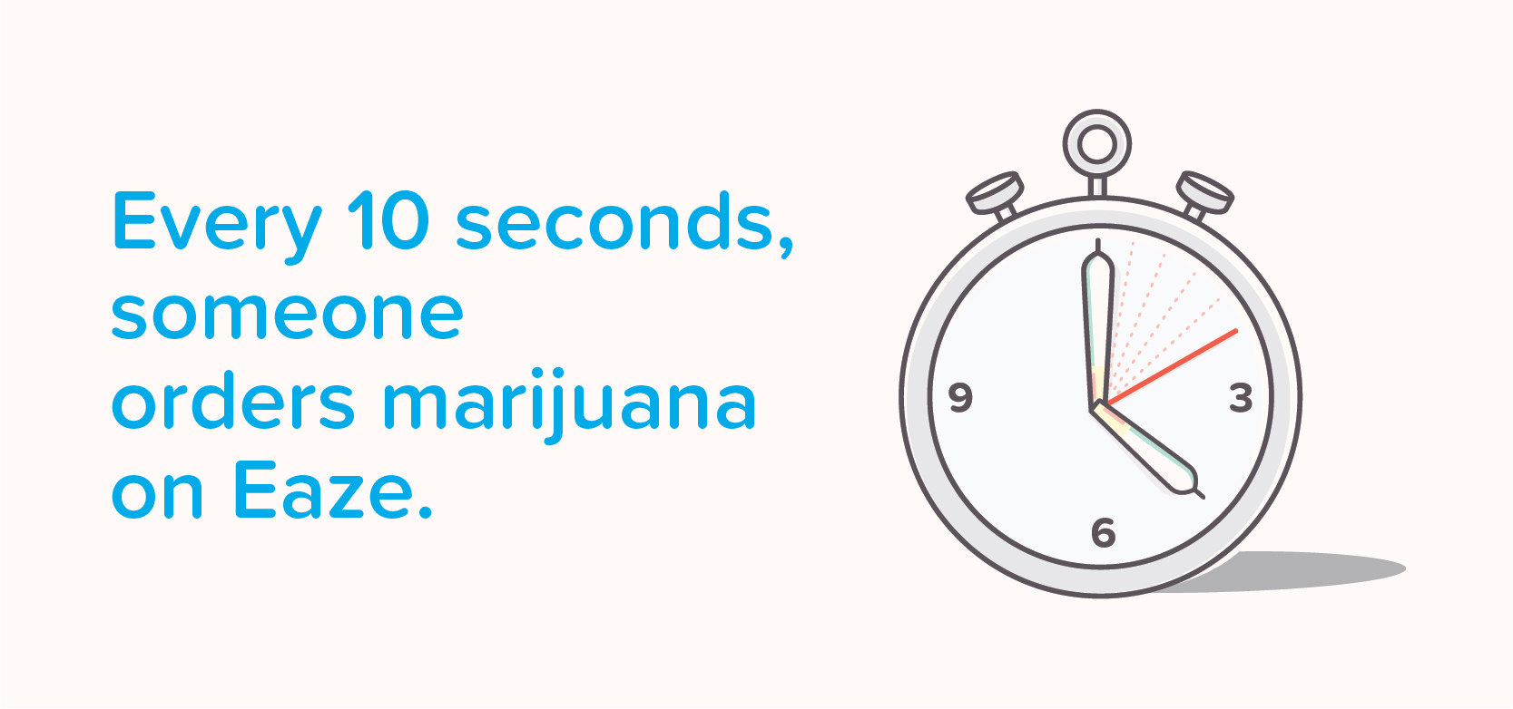 Infographic showing that someone makes a marijuana delivery order from Eaze every 10 seconds.