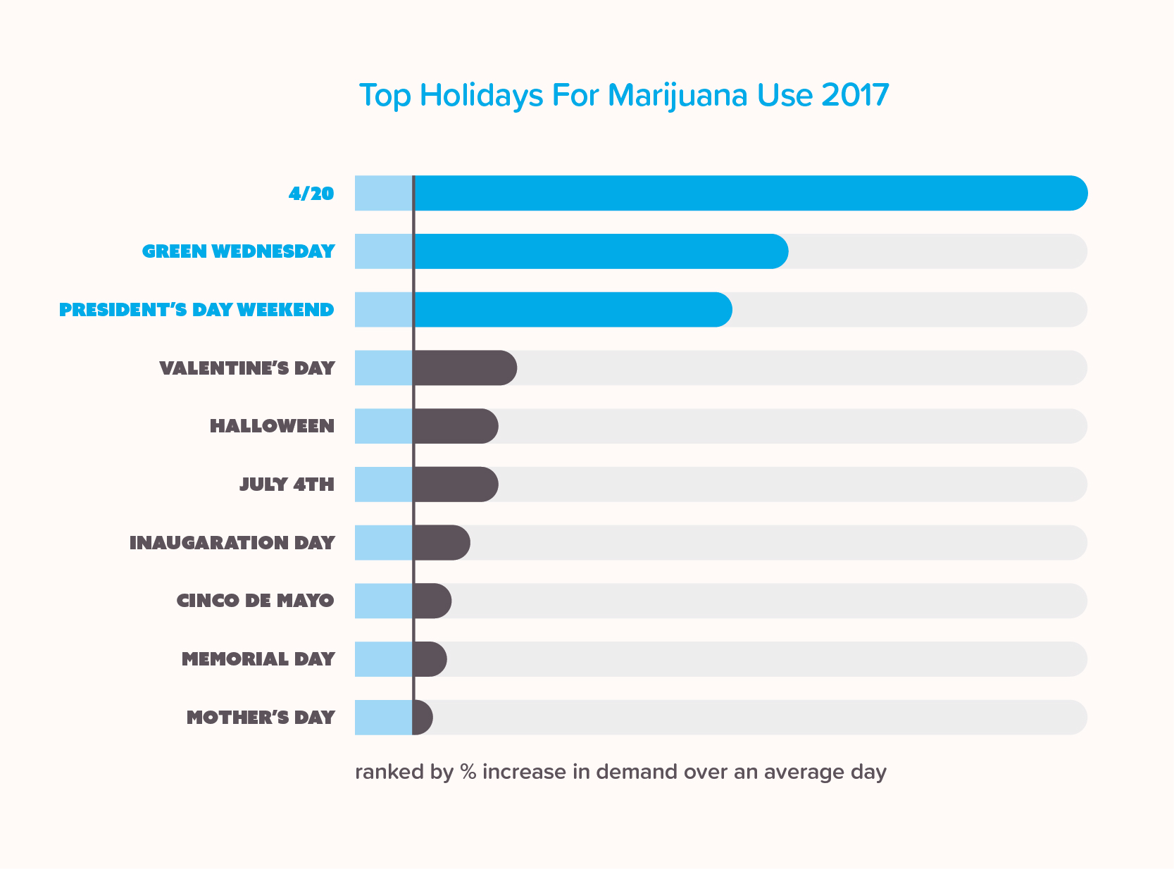 Infographic of the top holidays people buy marijuana