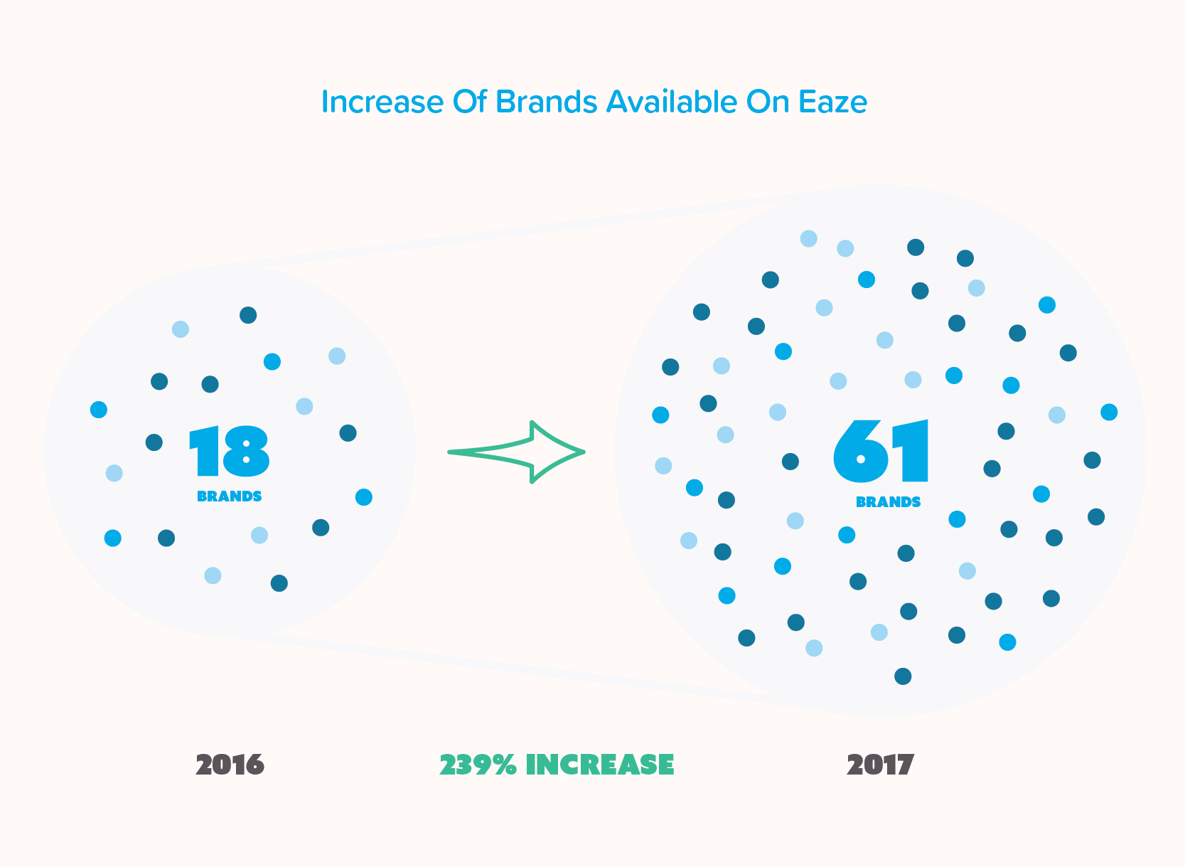 Infographic of the increase of available brands on Eaze