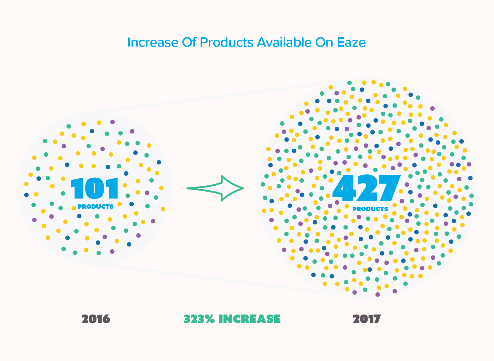 Infographic showing the increase of products available on Eaze