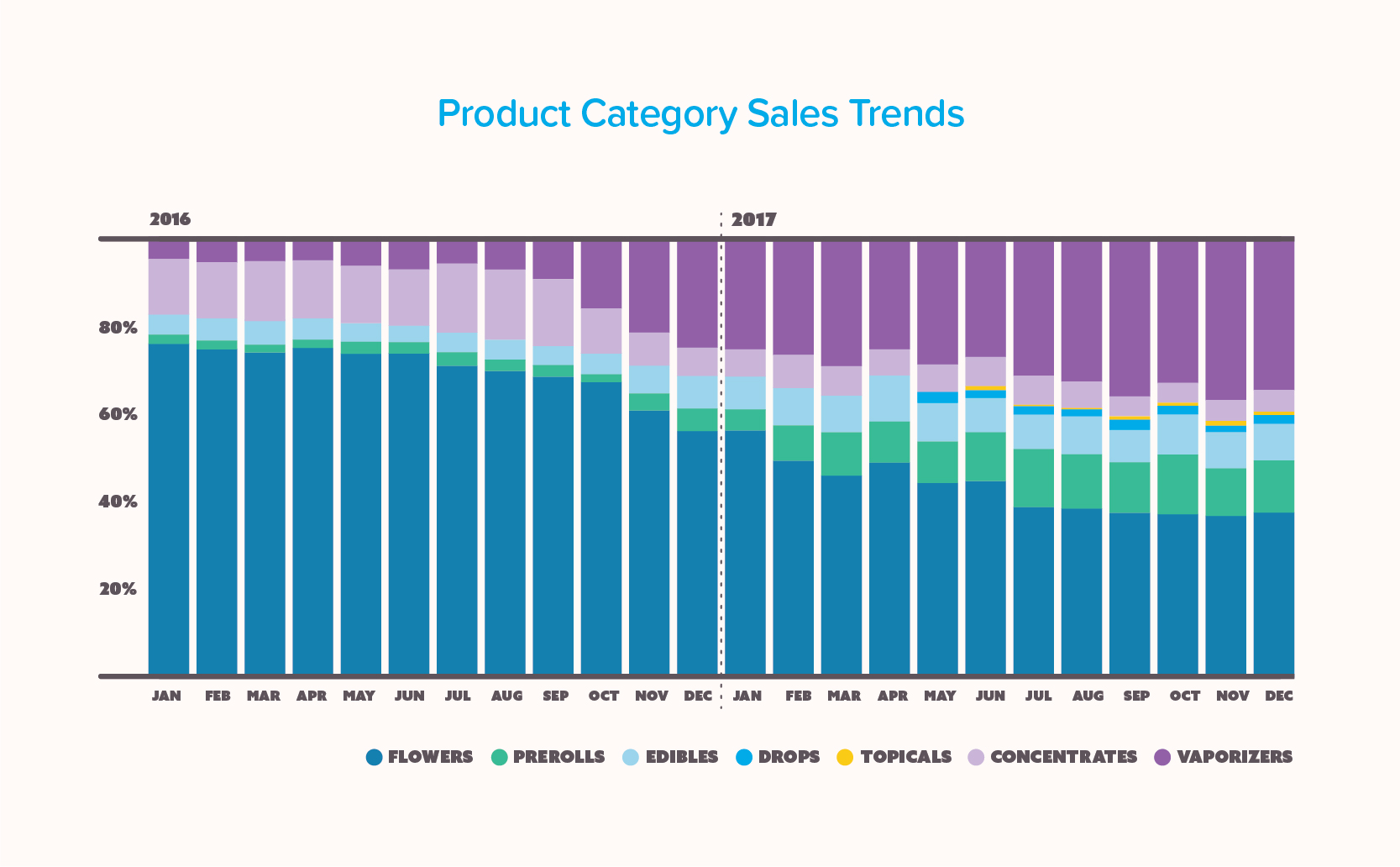 Infographic showing marijuana product category sales trends