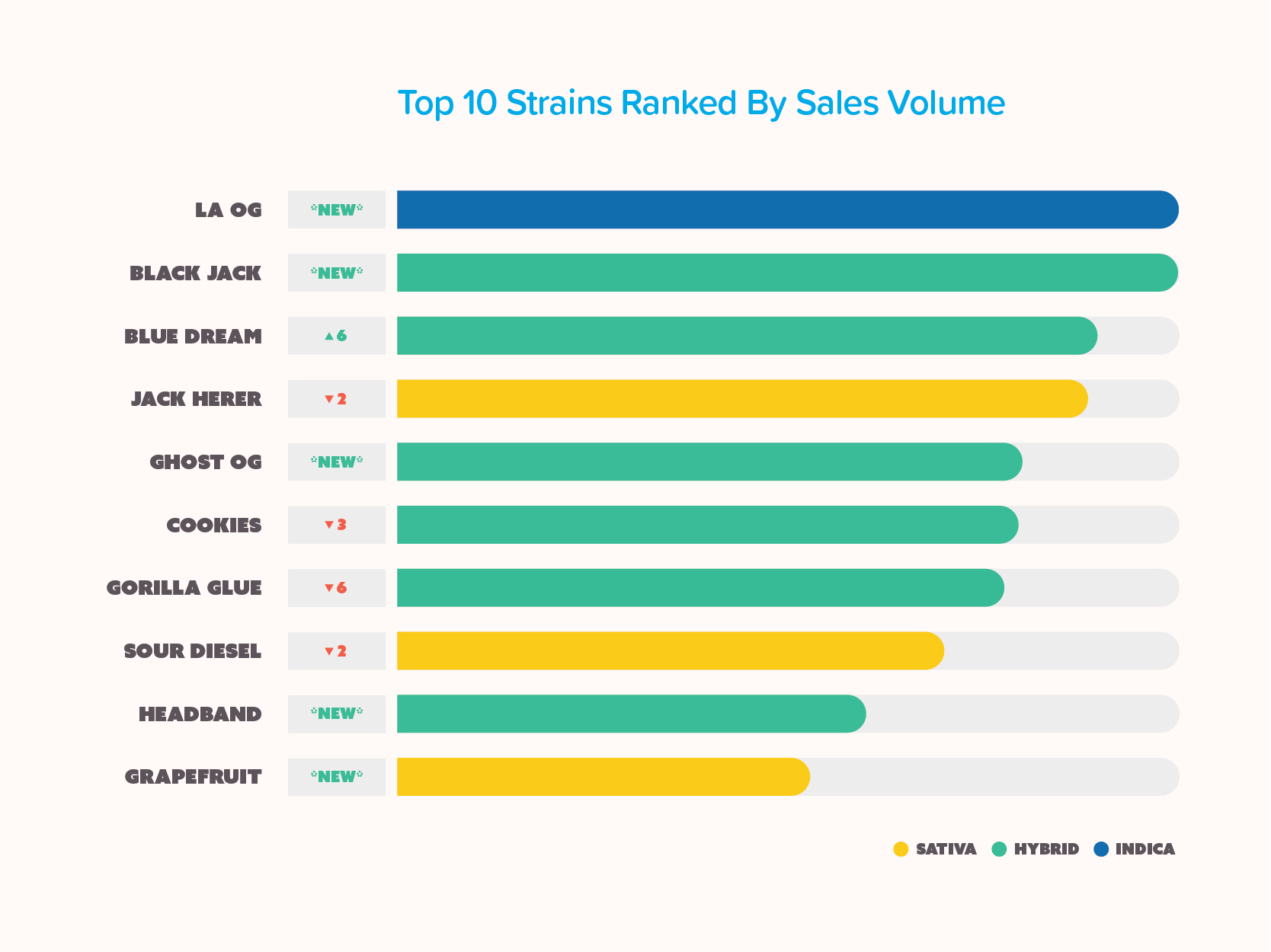 Infographic of the top 10 marijuana strains ranked by sales volume