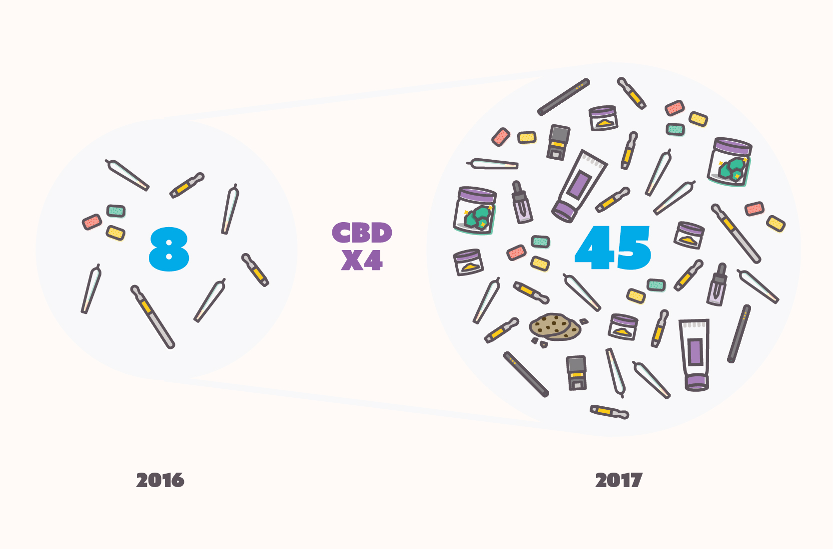 Infographic of the increase of CBD products on Eaze