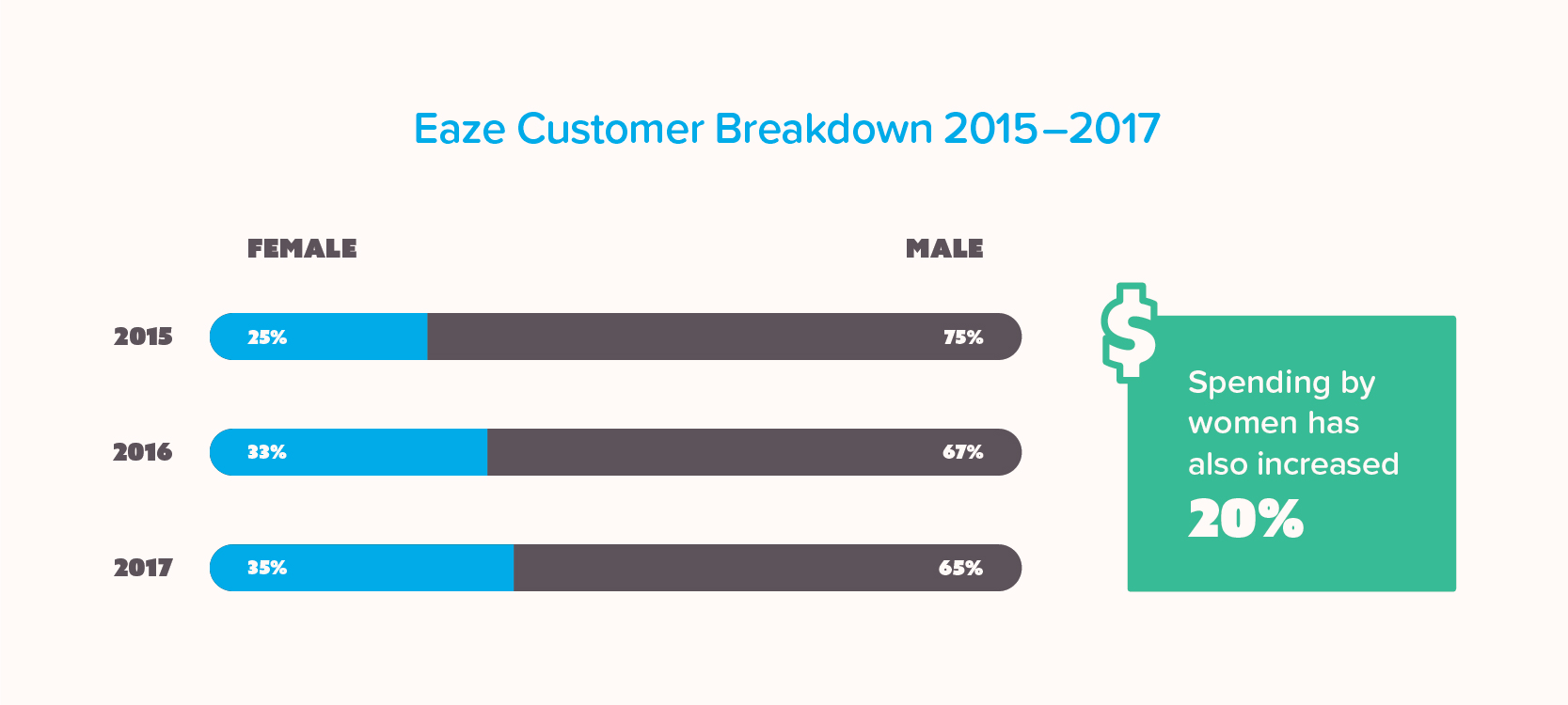 Infographic showing the Eaze customer breakdown from 2015-2017