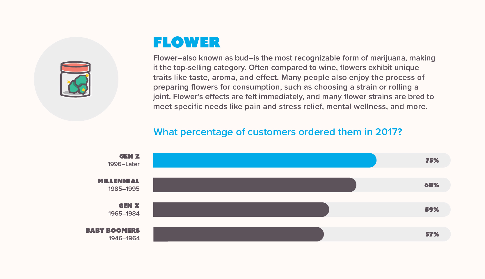 Infographic showing flower sales per generation in 2017