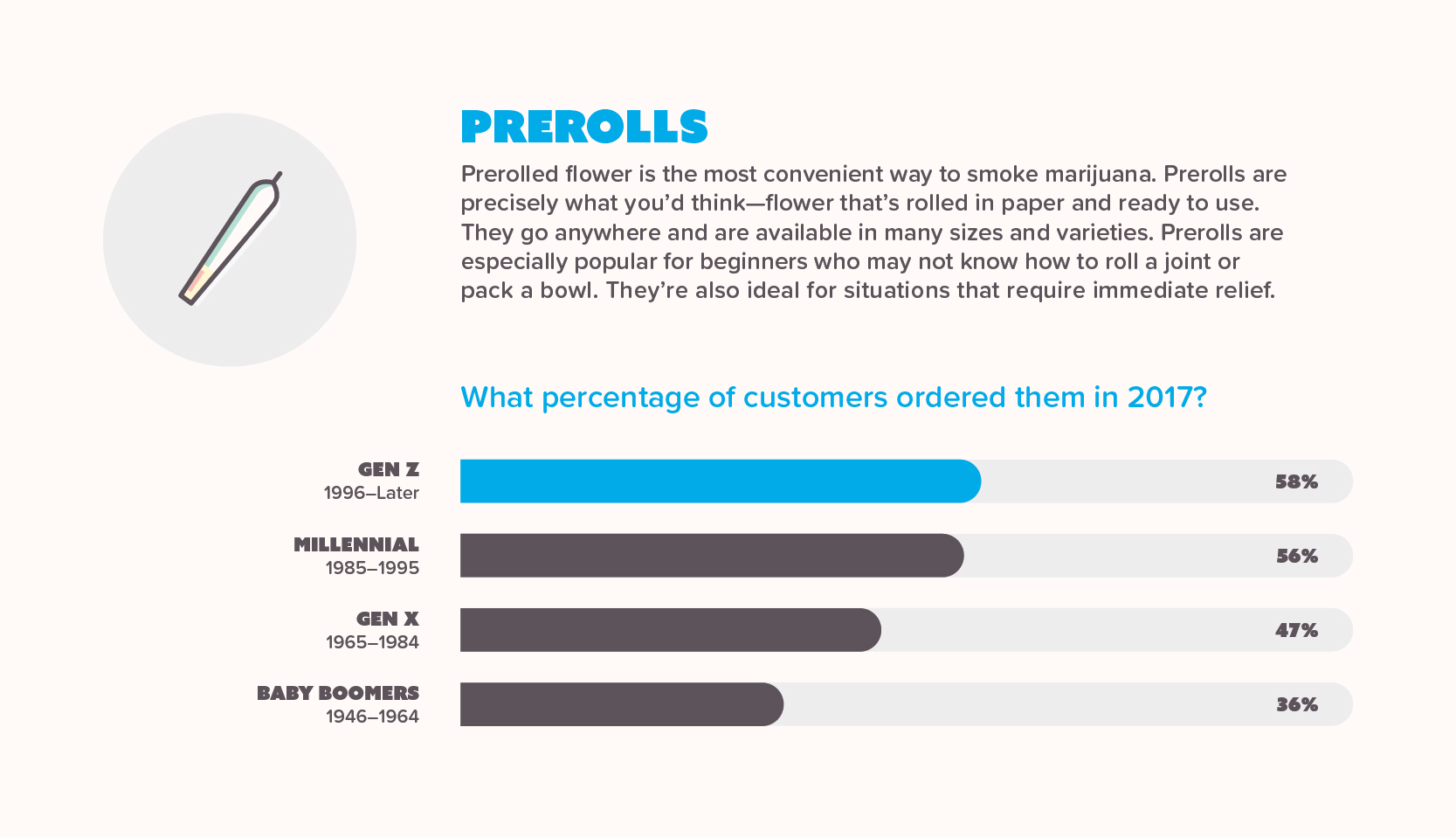Infographic showing preroll sales per generation in 2017