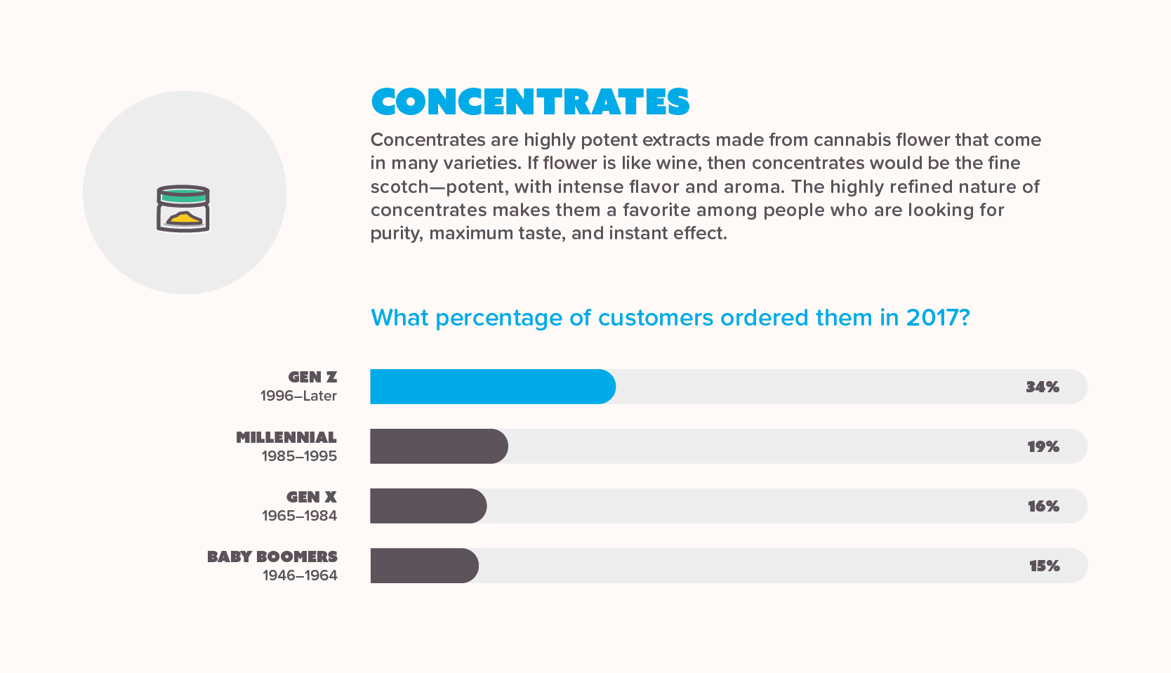 Infographic showing sales of marijuana concentrates per generation in 2017
