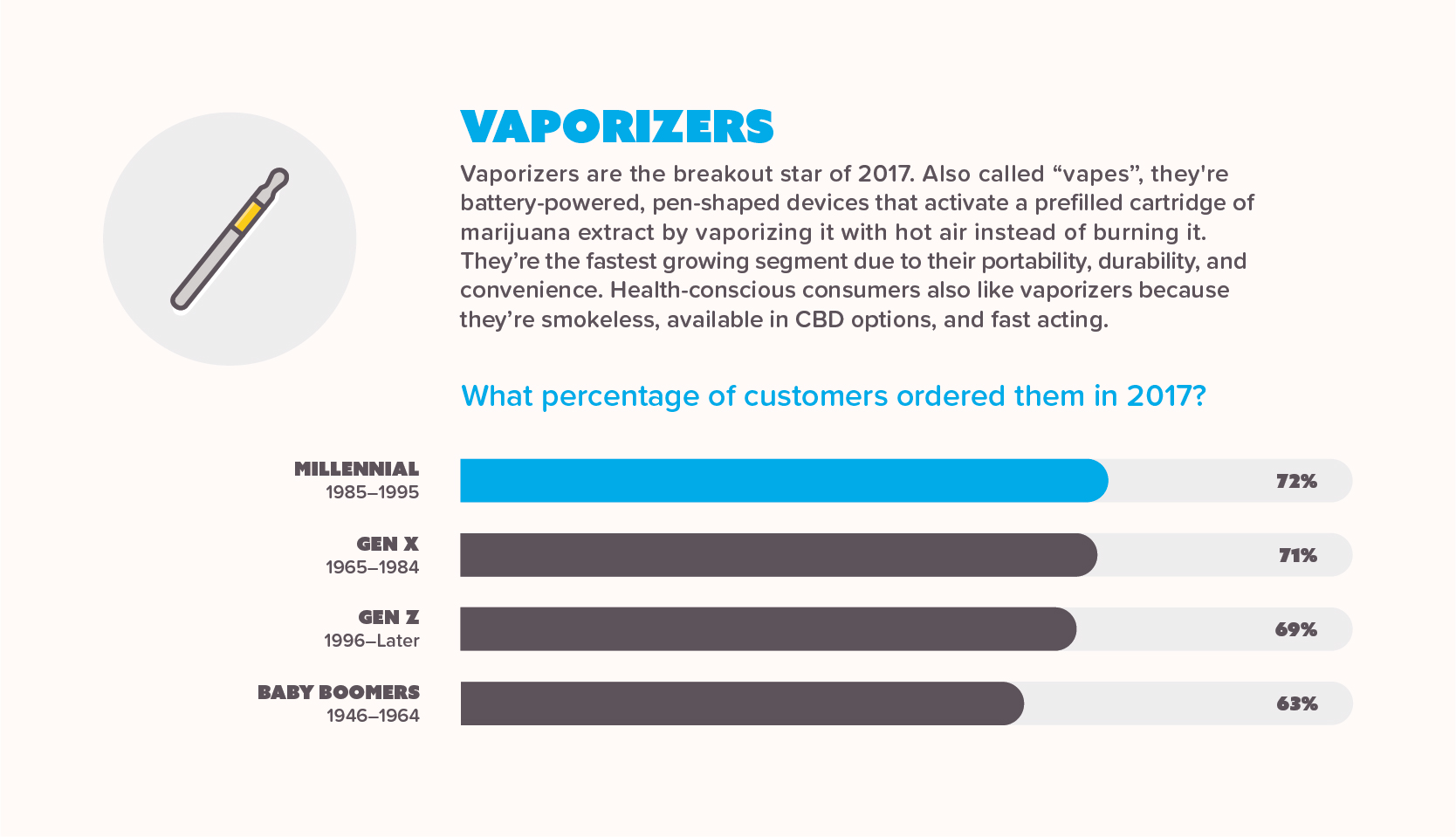 Infographic showing sales of marijuana vaporizers per generation in 2017