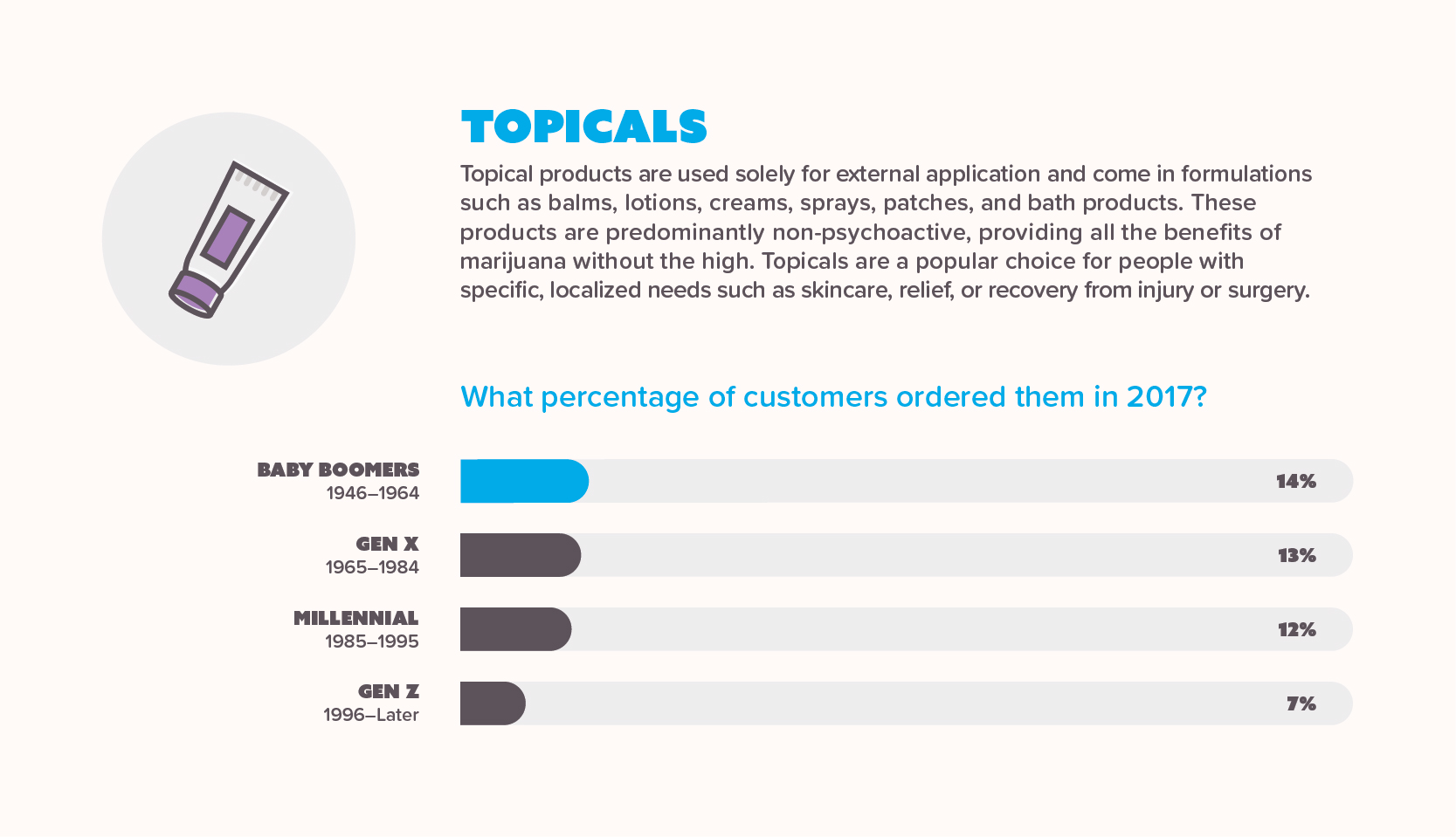 Infographic showing sales of marijuana topicals per generation in 2017