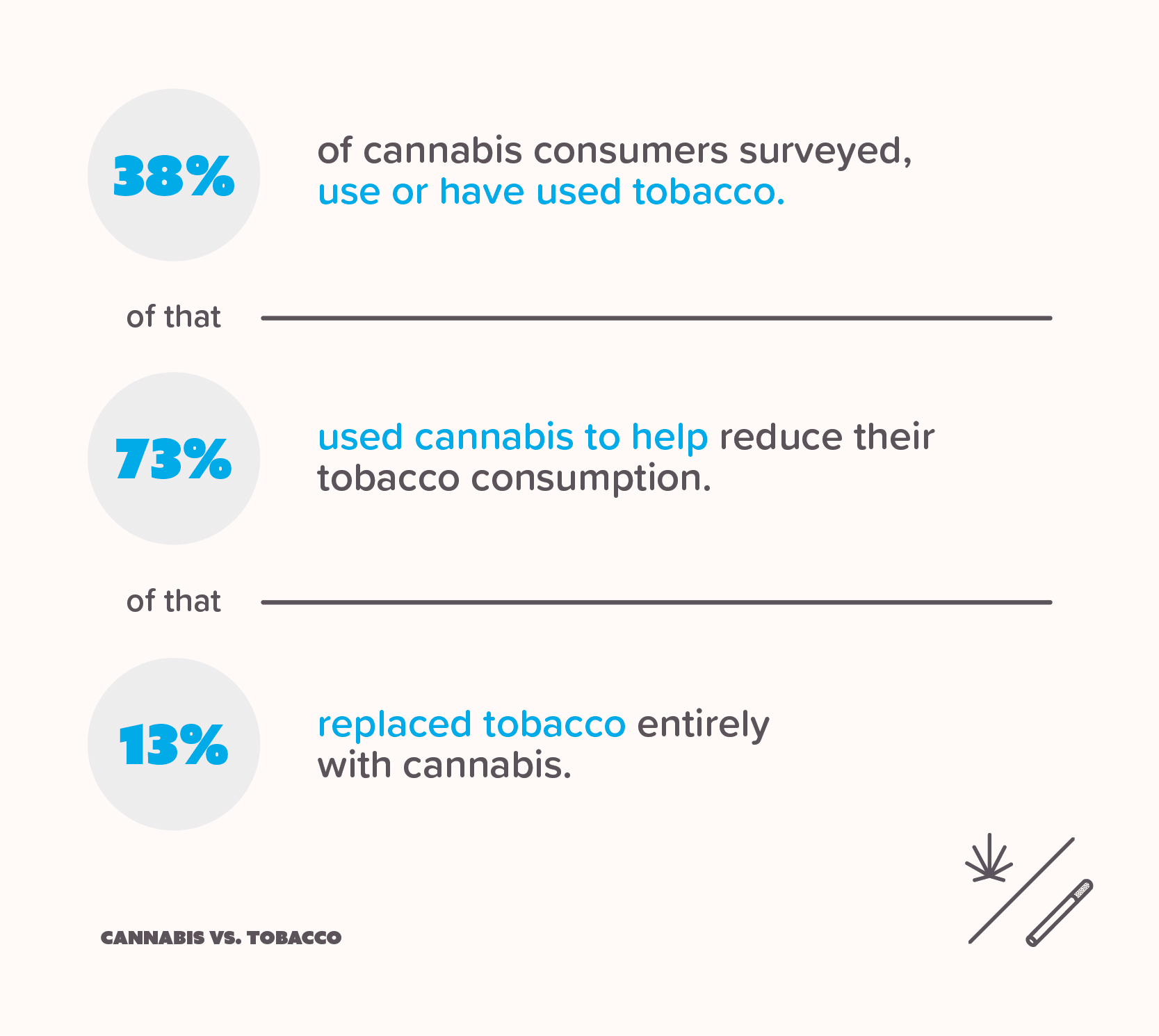 Infographic showing the percent of consumers who replace tobacco with marijuana