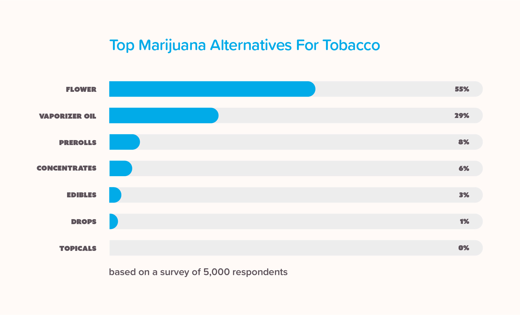 Infographic showing the top marijuana alternatives for tobacco