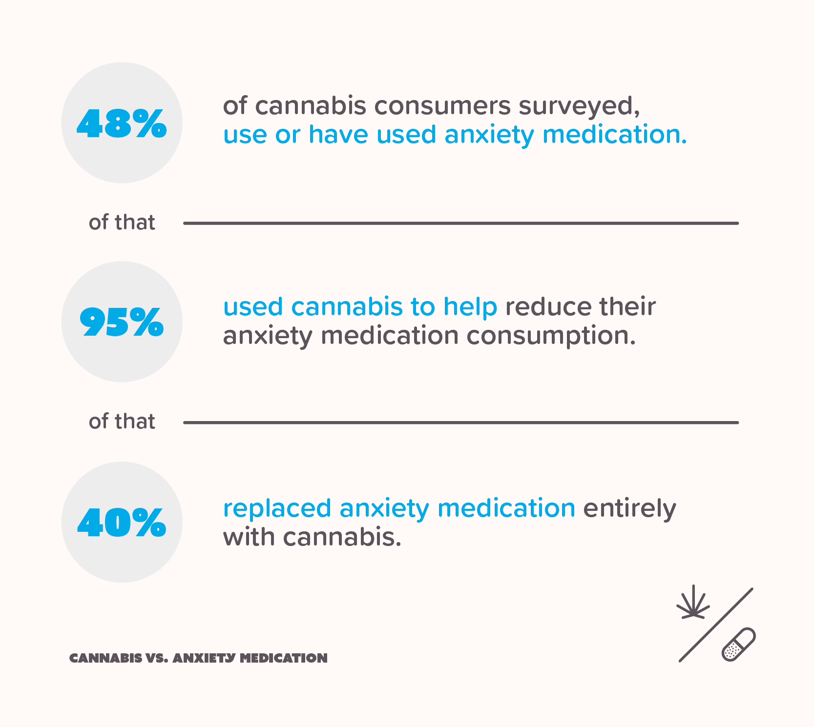 Infographic showing the percent of consumers who replace anxiety medication with marijuana