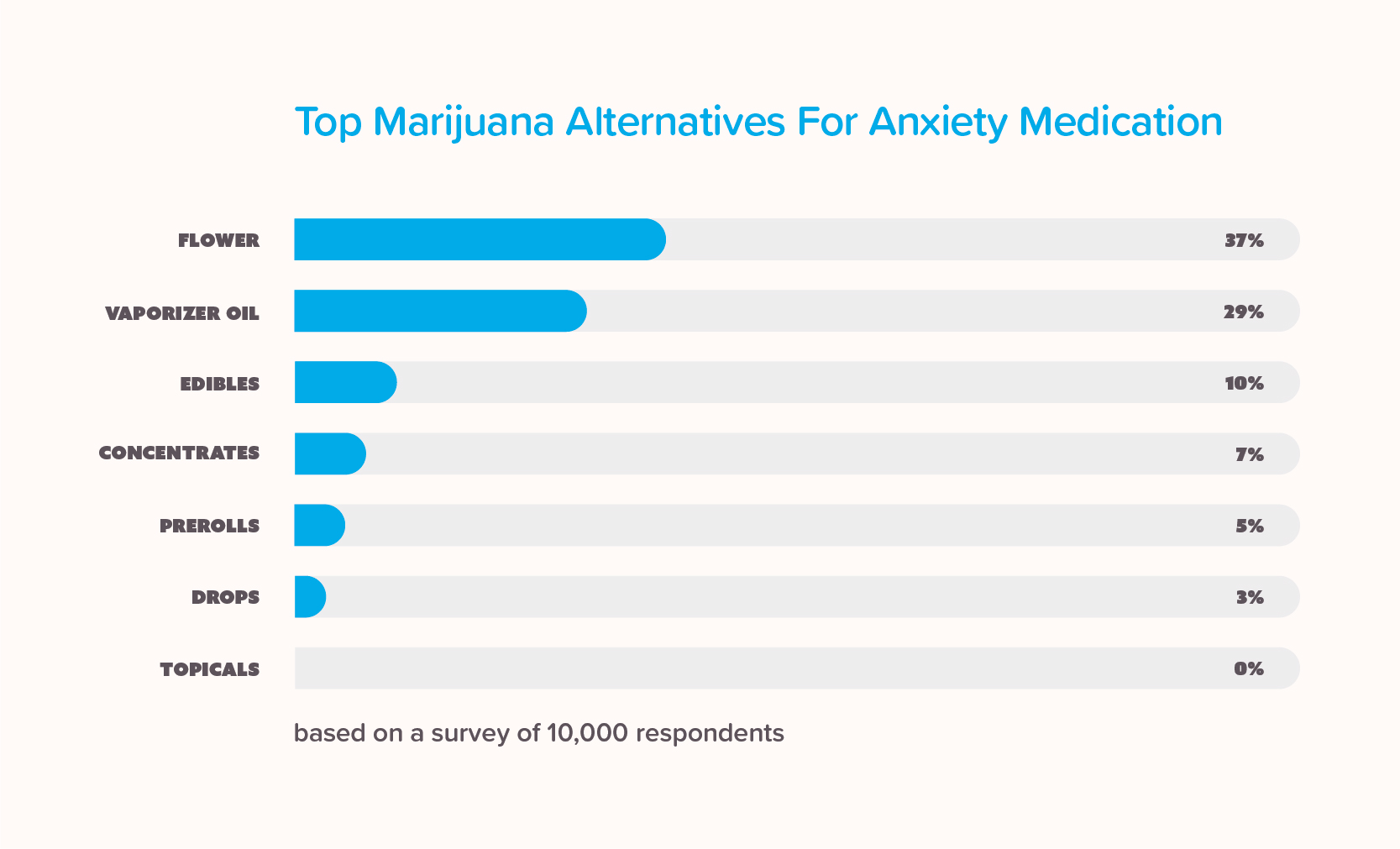 Infographic showing the top marijuana alternatives for anxiety medication