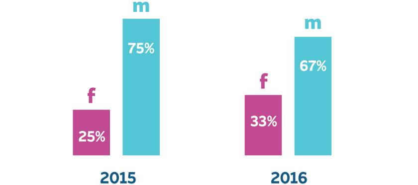 Image of graph showing that 1 in 3 people on the eaze platform are women. This is a 32% increase from 2015.