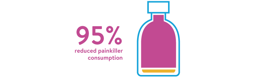 Image of graph showing that 95% of people who say they use pain killers use less thanks to cannabis consumption.
