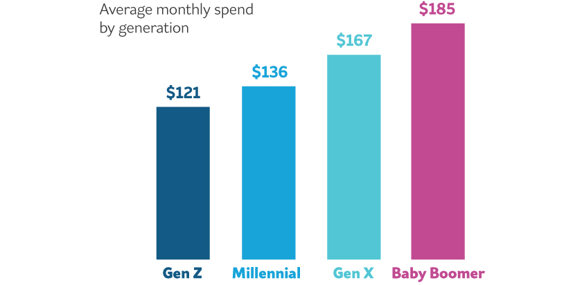 Image of graph showing that people spend more money on marijuana per month as they age.