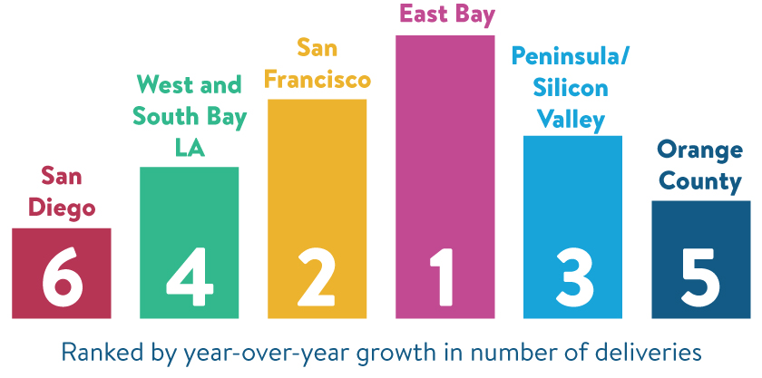 Image of graph showing which markets in california grew the most in 2016. The East Bay grew the most in 2016.