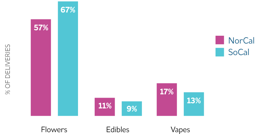 Image of graph showing which products Northern and Southern California prefer. NorCal leads in edible, concentrate, and vaporizer purchases; while Southern California purchases more flowers than NorCal.