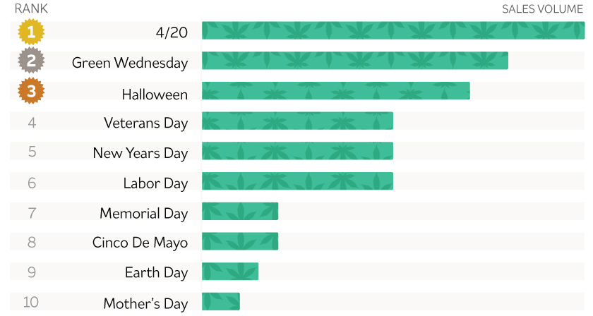 Image of graph showing which holidays are most popular for marijuana use. The most popular holidays are 420, green wednesday and halloween.