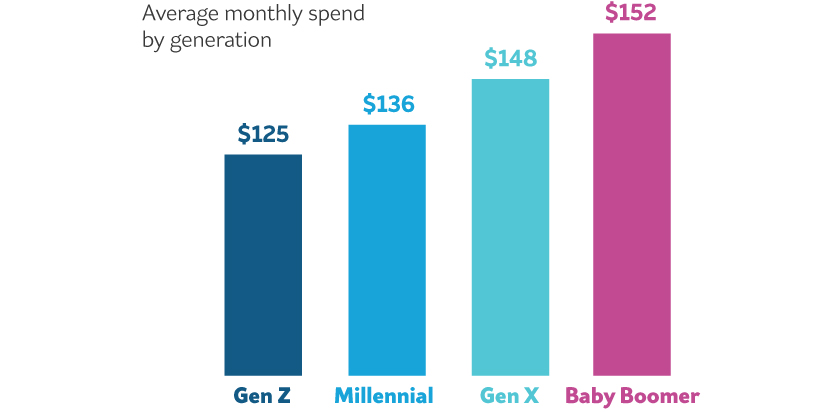 Infographic showing the monthly spend of marijuana products per generation
