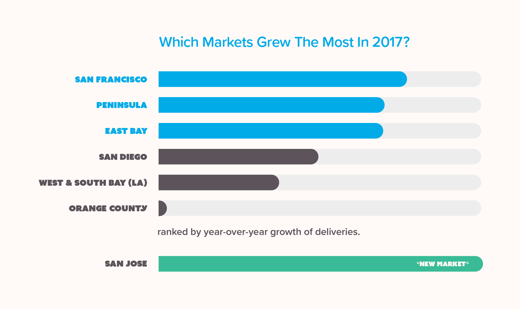 Infographic showing which markets in California grew the most in 2017 for marijuana sales