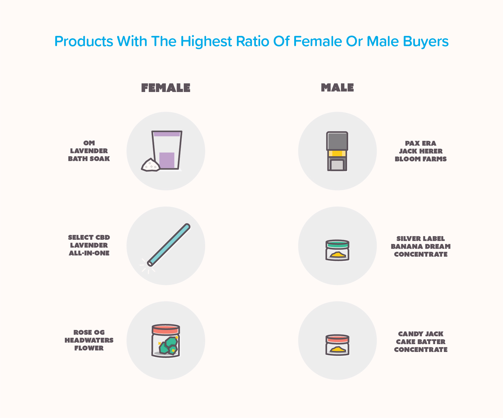 Infographic showing marijuana products with the highest ratio of female or male buyers