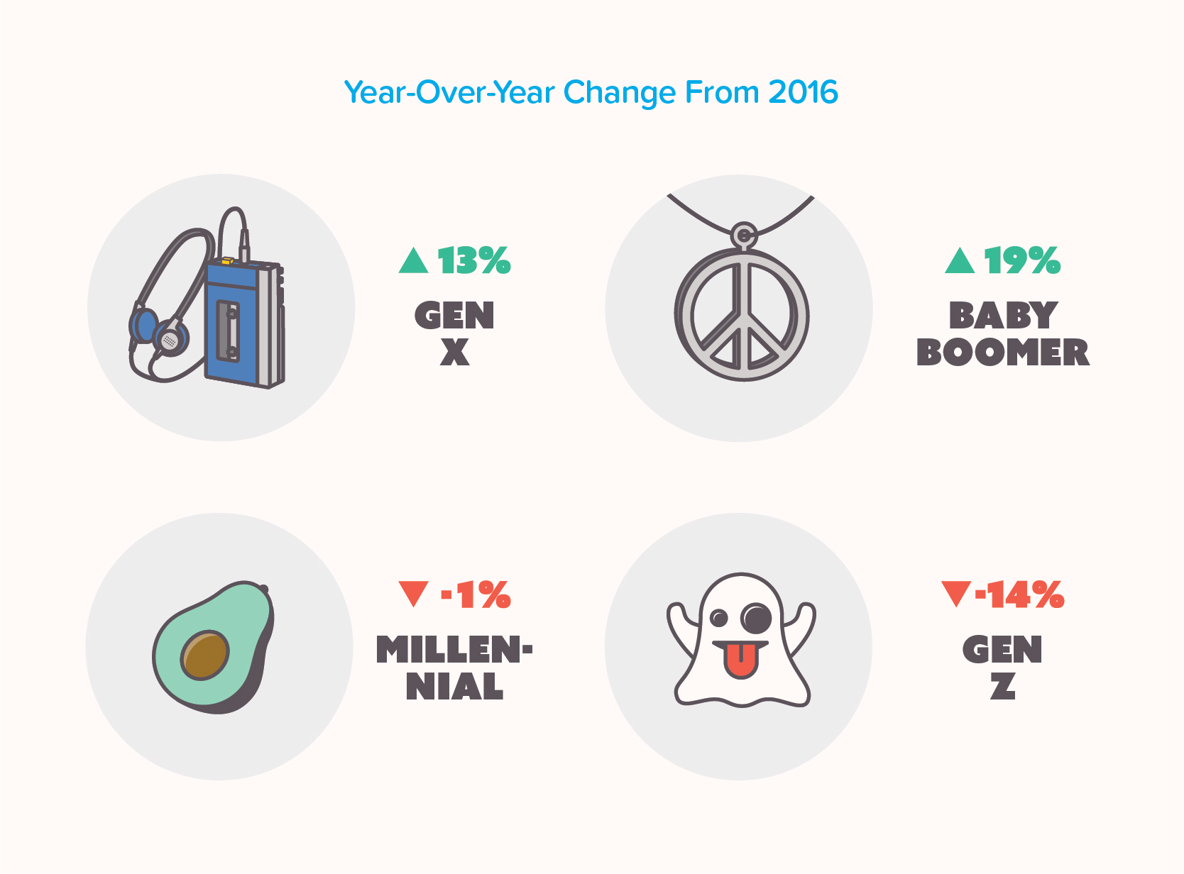 Infographic showing year over year change in marijuana sales for each generation