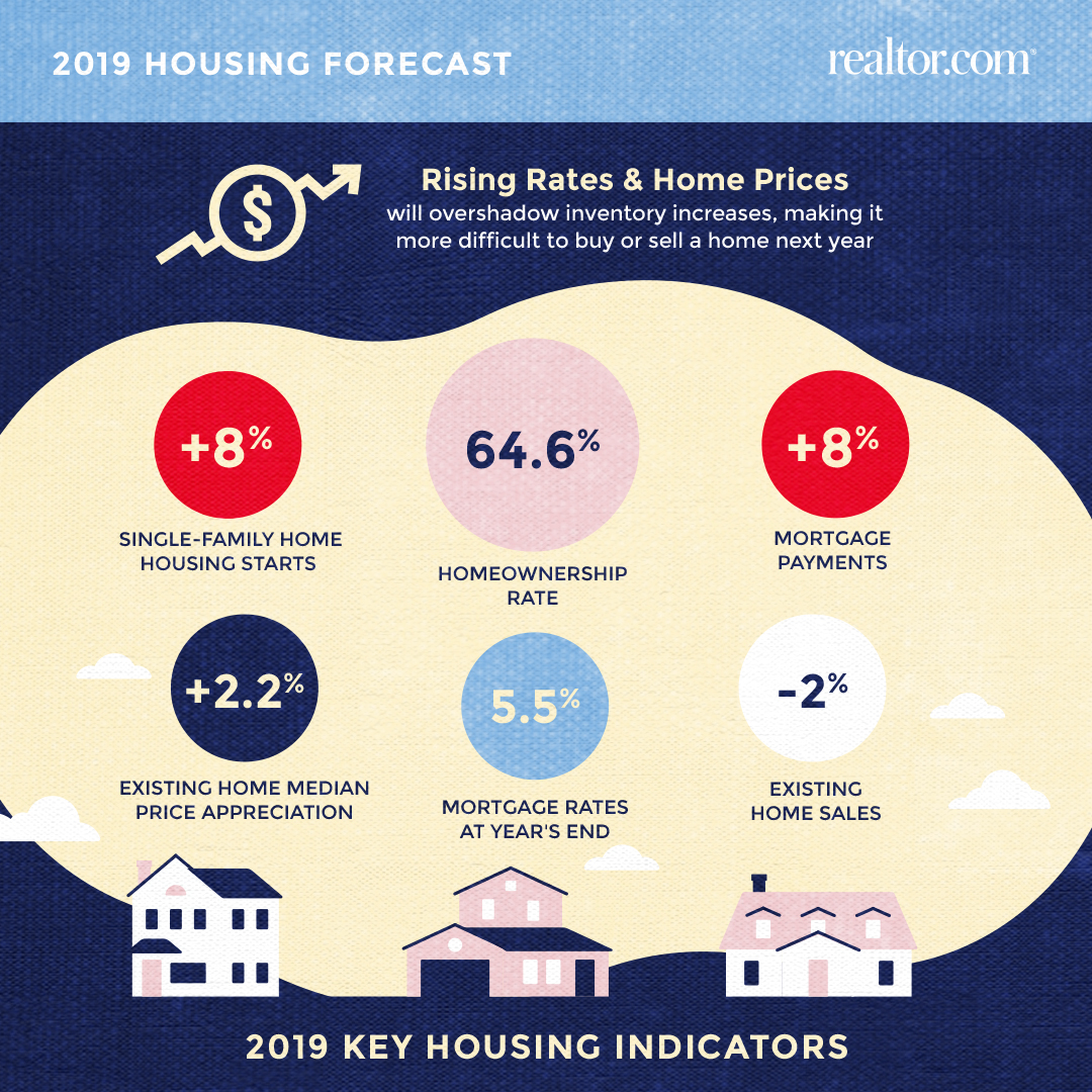 housing forecast archives - realtor economic research