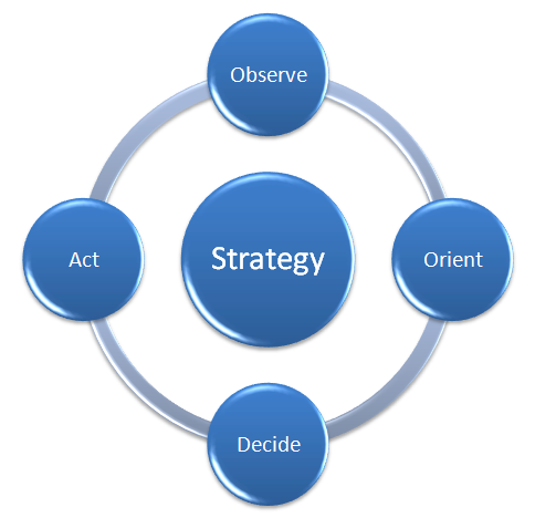 Developing a marketing strategy for Sales marketing tactics