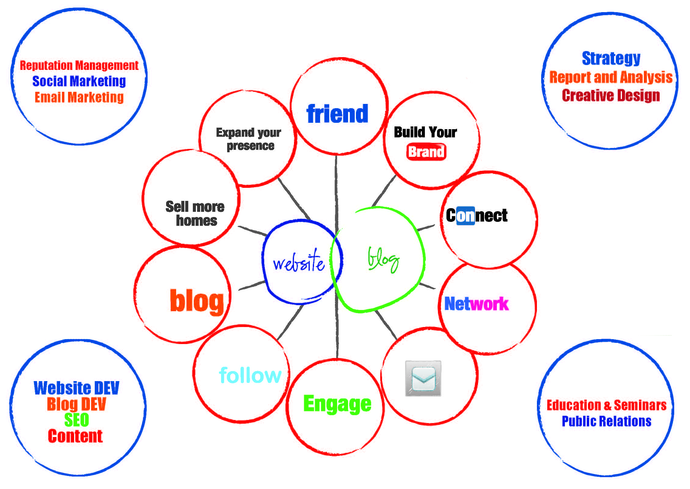 business strategies for a media company essay My business strategy - computer shop  of my business is primarily to be able to  compete with other companies in the local  related gcse marketing essays.