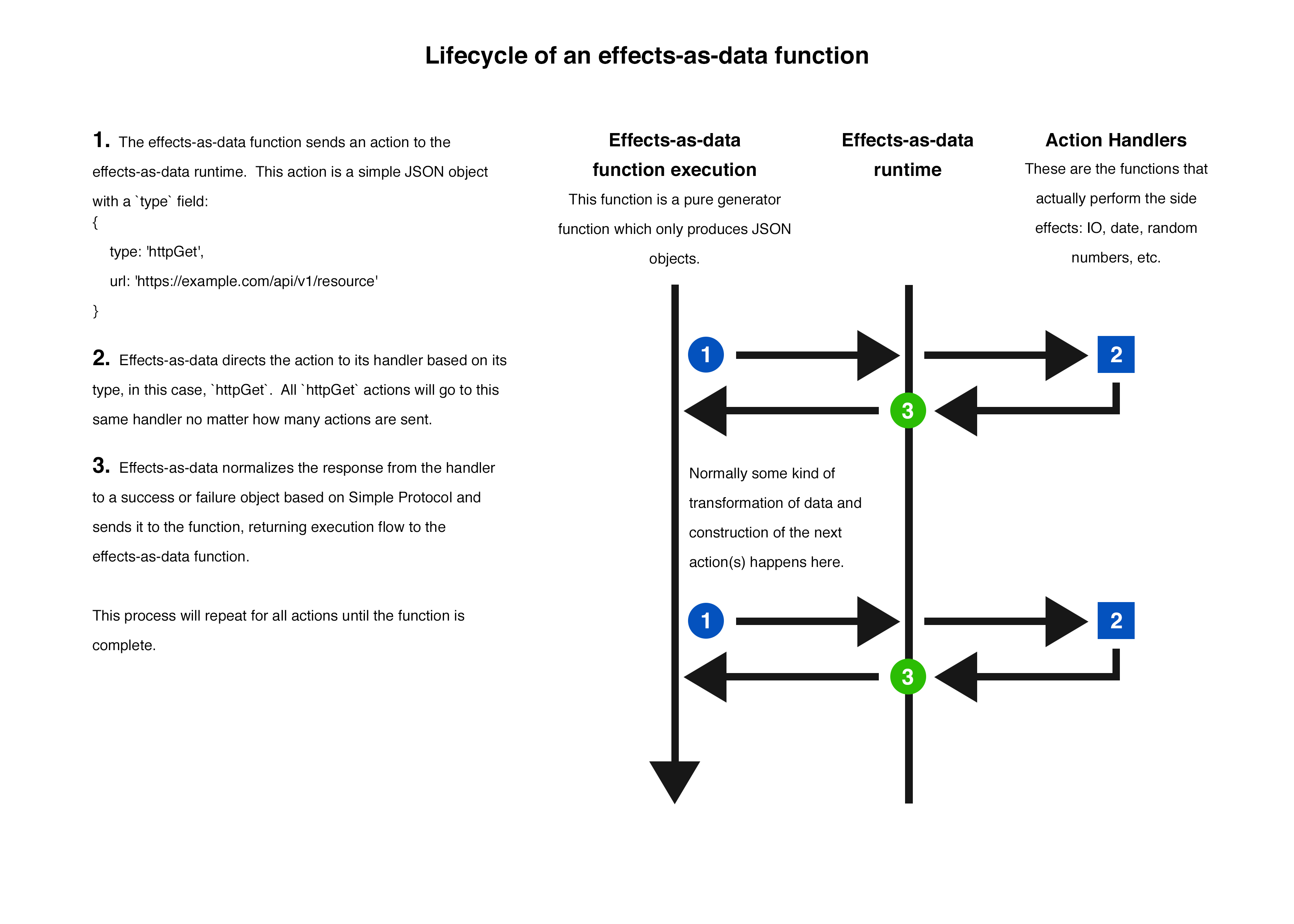 Effects-as-data lifecycle