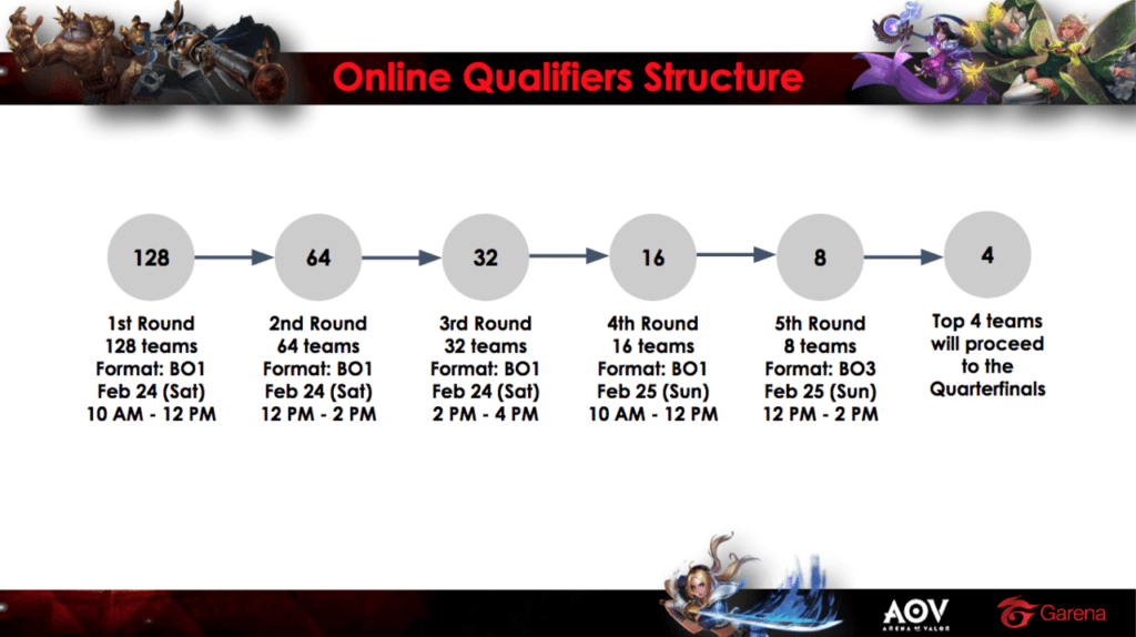 arena of valor cup qualifier rules