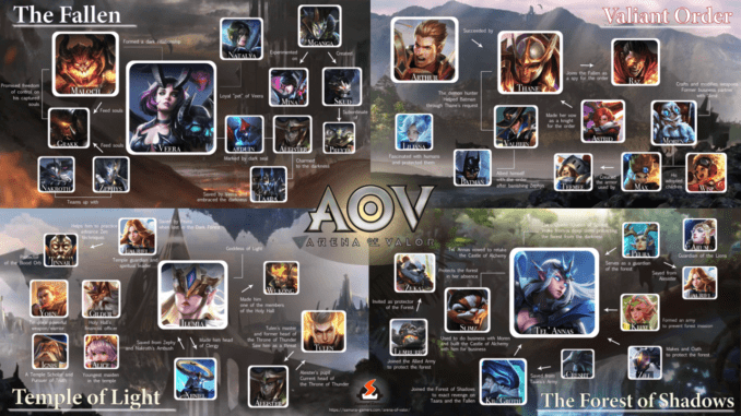 Arena of Valor Lore Factions