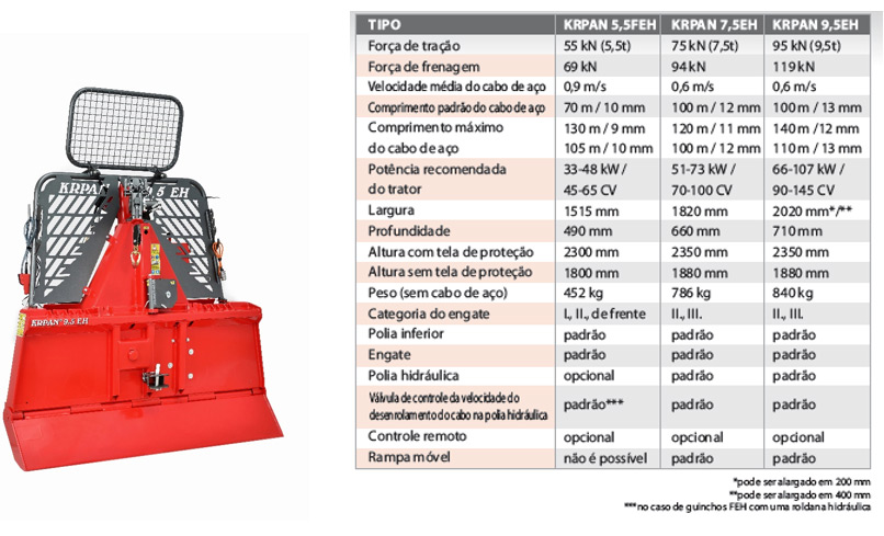 Guinchos Série EH - Roder Brasil